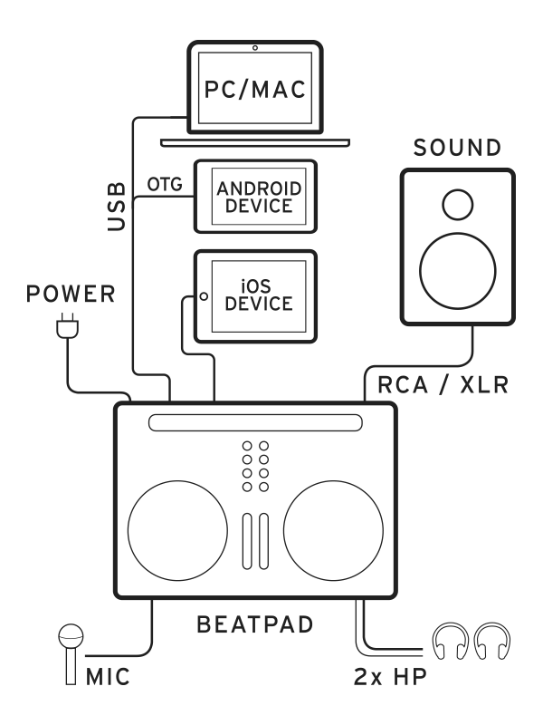 Beatpad 2 Setup Example